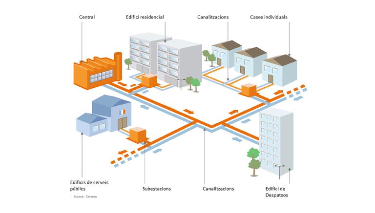 xarxa calor urbana esquema